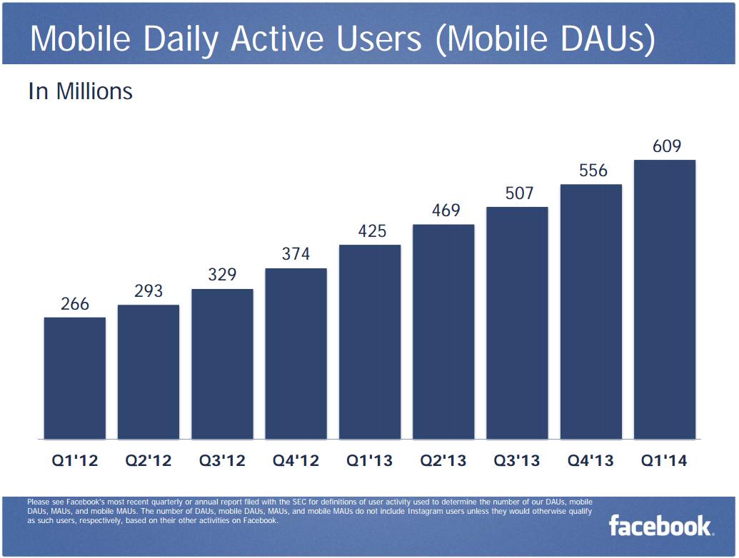 Mobile-DAU-Q1-2014